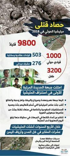 في إحصائية جديدة: مصرع 10 الف حوثي خلال عام بينهم 5 قيادات مطلوبة للتحالف..! – (تفاصيل)