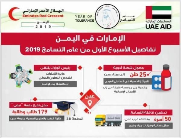 الهلال الأحمر الإماراتي يوزع مساعدات اغاثية في مديرية أحور بمحافظة أبين