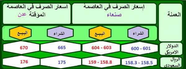 ارتفاع جنوني للدولار والريال السعودي مساء اليوم الثلاثاء  24-3-2020م - أسعار الصرف